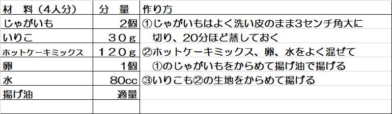 『新じゃがのほくほく揚げ』レシピ